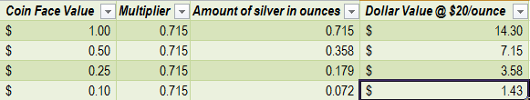 10K Junk Silver Chart